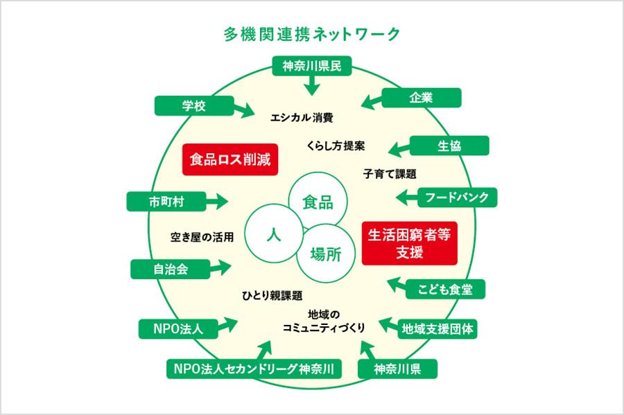 多機関連携によるK-Model推進事業